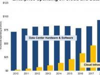 2020年企业在云基础架构上的支出将达到1300亿美元