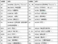 教程资讯:2016cad快捷键有哪些 2016cad快捷键介绍