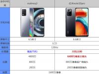 前沿资讯:realmeq3和红米note10pro哪个好 参数配置对比买谁好
