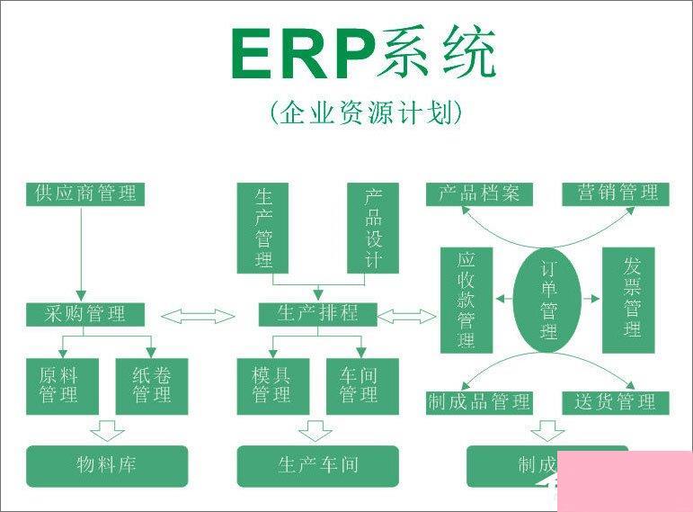 什么是ERP系统?如何运用好ERP系统?