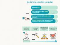前沿资讯:三星公布官方回收计划历史数据,仅 0.0019% 的手机得到回收-ITBEAR科技资讯