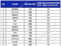 前沿资讯:隐私技术专利全球申请排行榜:蚂蚁集团、微软、阿里分列前三-ITBEAR科技资讯